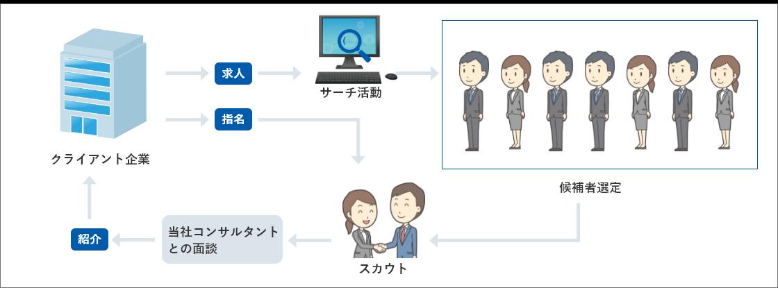 当社の人材紹介のイメージ